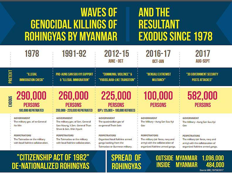 Myanmar_stats